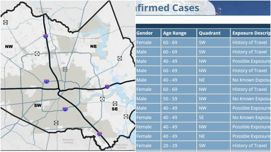 On Harris County (Texas) Public Health website, a county map is divided into quadrants where information including demographics and known exposure, is available for COVID-19 as well as West Nile, Zika and other outbreaks, all while preserving confidential personal medical information.