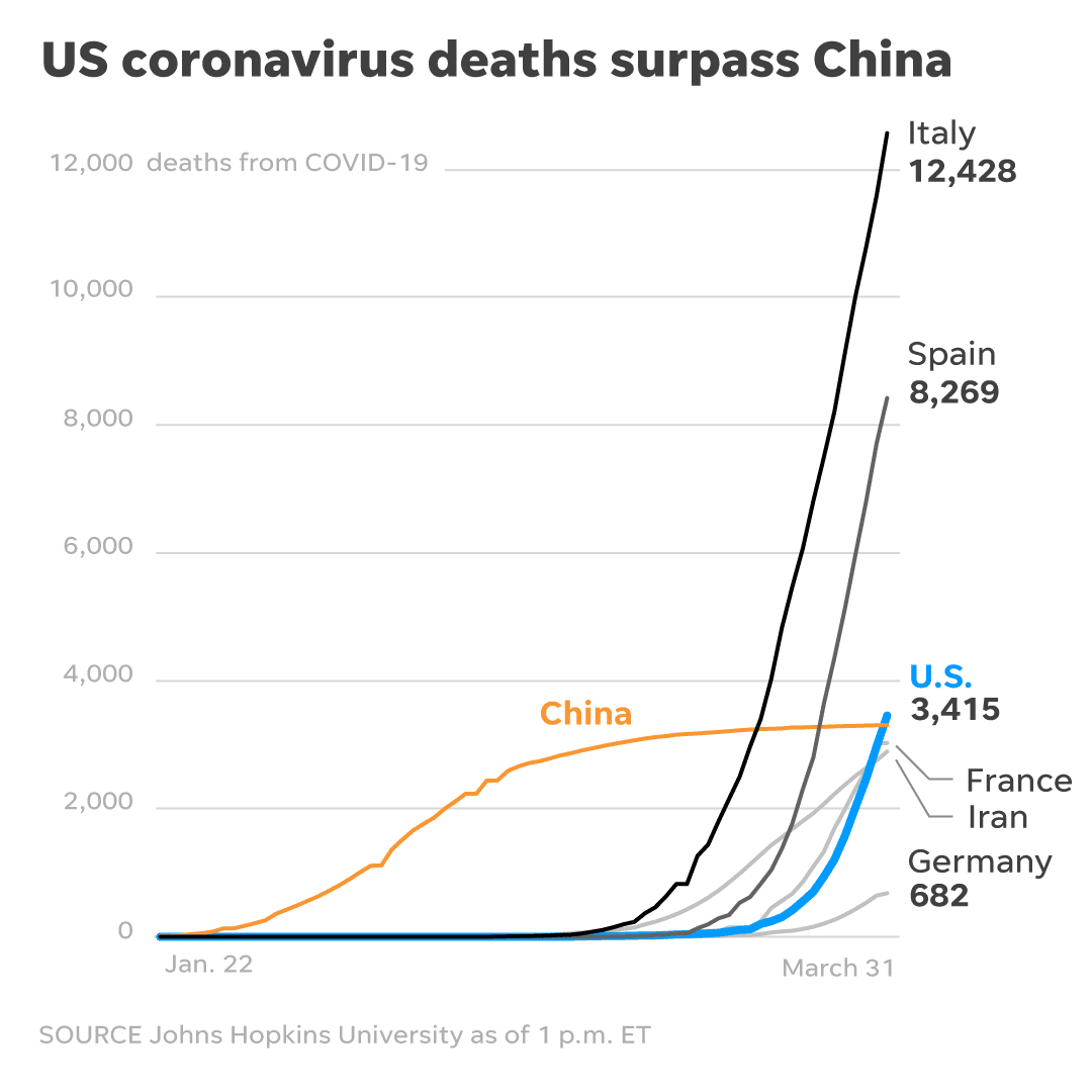 Coronavirus This Is How China Beat Covid 19 Could America Handle It