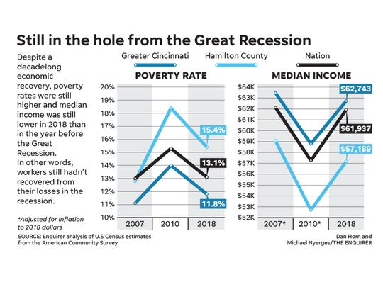 The Great Recession put millions of workers into a deep hole. By 2018, they'd almost regained what they lost, but income still lagged pre-recession levels and poverty rates were still higher.