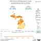 Michigan response rates