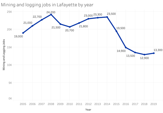 The Lafayette Metropolitan Statistical Area lost 43% of its mining and logging job since 2014, according to data from the Federal Reserve Bank of St. Louis.