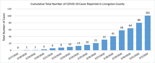 More than 100 positive cases of coronavirus have been reported in Livingston County as of April 1, 2020.