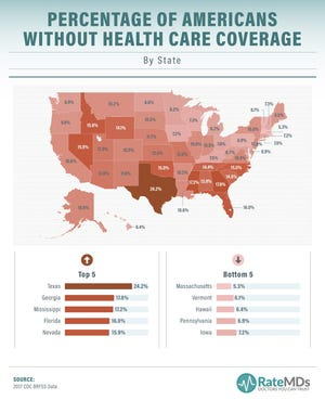A RateMD study found Texas has the highest percentage of Americans without health care coverage.