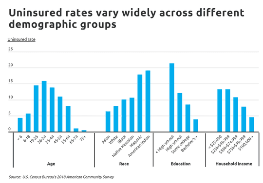 Uninsured populations vary by age, race, education and household income.