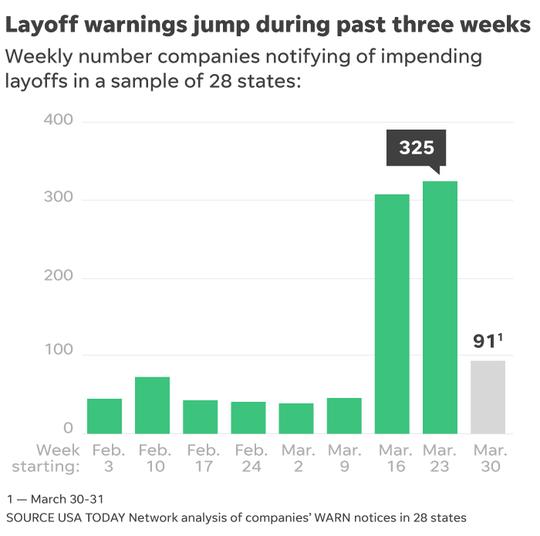 Layoff warnings