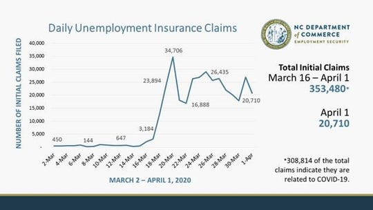 A graph of daily unemployment insurance claims, March 2-April 1.
