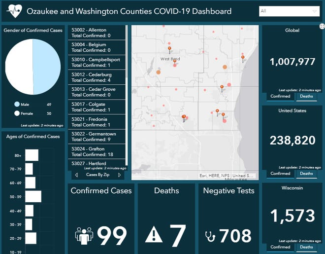 A new online dashboard launched by the Washington Ozaukee Public Health Department shows 99 coronavirus cases, seven deaths and eight facilities with outbreaks as of April 2.