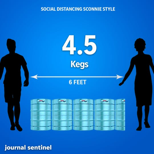 Social Distancing, Sconnie Style: A quarter barrel measures about 16 inches in diameter, so four-and-a-half kegs are equal to 6 feet.