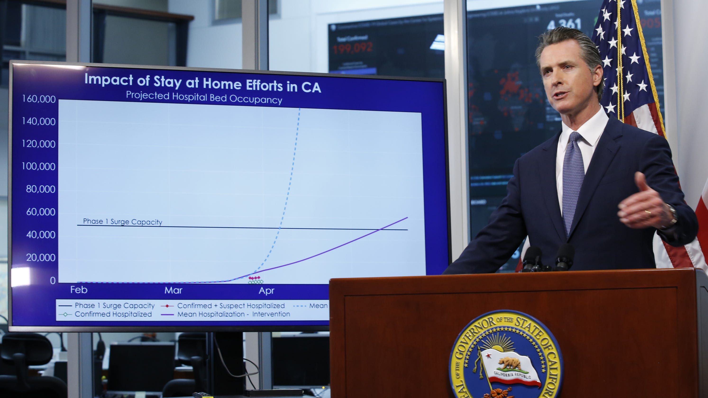 Coronavirus: California creates task force on testing; Newsom casts doubt on fall football