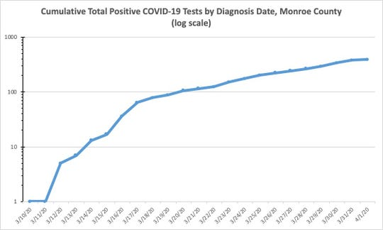 Cumulative Total Positive COVID-19 Tests by Diagnosis Date