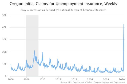 Initial claims for unemployment in Oregon rose to a record 92,700 in the week starting March 22.