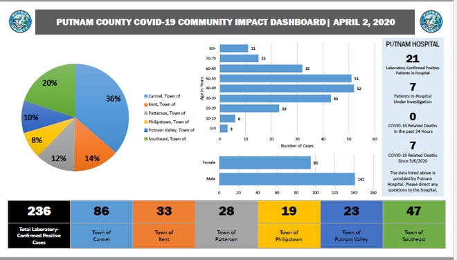 These are Putnam County's most recent information about coronavirus cases, as of April 2, 2020.