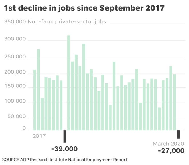ADP jobs report