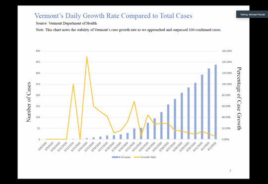 A graph showing the growth rate of Vermont's cases of COVID-19 over the past four weeks.