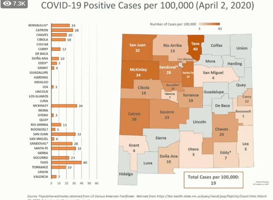 A chart presented during Gov. Michelle Lujan Grisham's April 3, 2020 news conference shows the number of cases per 100,000 people in all of the state's counties, with high per capita rates shown in San Juan, McKinley and Taos counties.