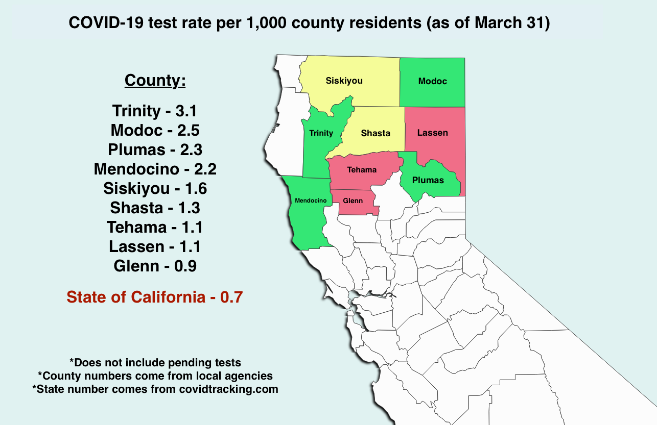 California Coronavirus Testing Gaps Among Rates Of Northern Counties