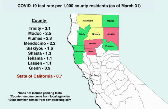 As of March 31, the number of completed coronavirus tests varied from county to county in Northern California.
