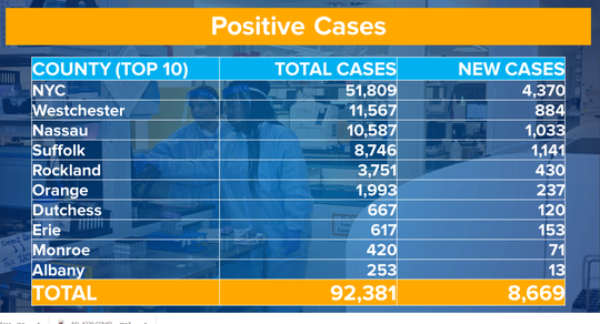 A slide Thursday, April 2, 2020, shows the number of positive coronavirus cases in New York, but it doesn't include the number of those recovered.