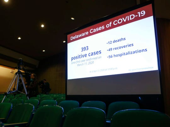 A screen gives updated statistics of the coronavirus impact in Delaware as Gov. John Carney and adminstration officials conduct a press conference from the Carvel State Building Friday.