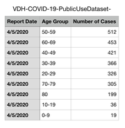 People in the 50-59 age group comprise the largest number of COVID-19 cases in Virginia.