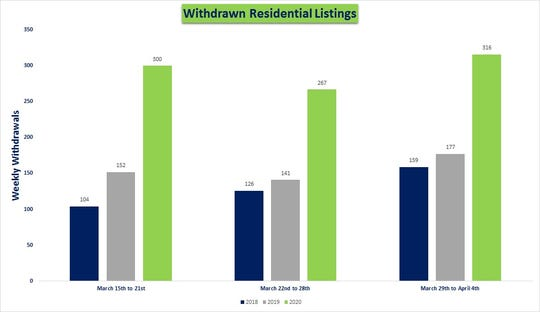 A look at three week's of withdrawn real estate listings in Lee and Collier counties, year-over-year for the past three years.