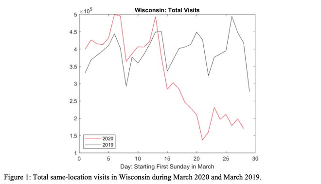 Wisconsin businesses saw a 52% decrease in foot traffic in the last week of March 2020 compared to in March 2019. This decrease was bigger specifically for restaurants (71%) and hotels (76%). Data from SafeGraph. Graph courtesy of the Center for Research on the Wisconsin Economy.