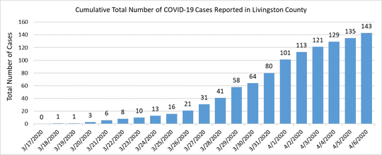A graphic shows the  total number of COVID-19 cases reported in Livingston County, as of Monday, April 6, 2020.