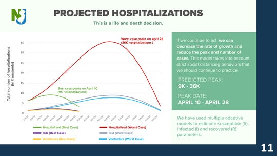 Gov. Phil Murphy showed modeling that predicted a possible peak in hospitalizations ranging from 9,000 to 36,000 patients in New Jersey.