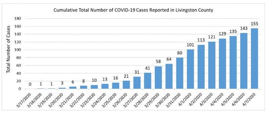 More than 150 cases of COVID-19 have been reported in Livingston County as of April 7, 2020.