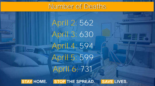 A slide from Gov. Andrew Cuomo's office Tuesday, April 7, 2020, showed how the number of deaths increased compared to previous days.