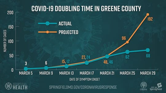 This graph shows early efforts to slow the spread of coronavirus may be working.