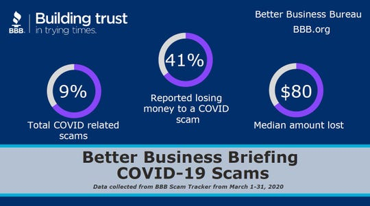 COVID-related scams made up about 9 percent of scam activity tracked by the Better Business Bureau in March 2020.
