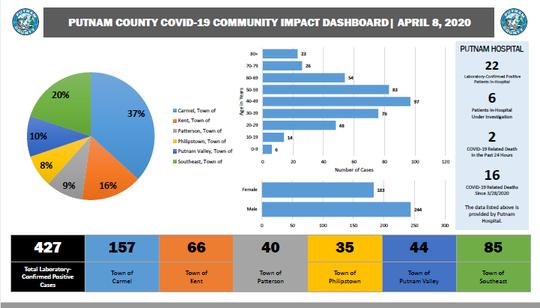 Here are the Putnam County coronavirus numbers broken down by municipality.