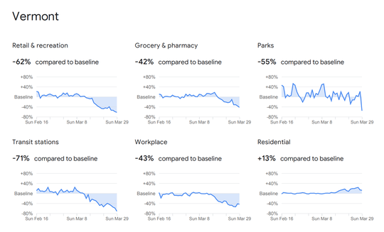 Google data visualization about change in mobility of Vermonters from mid-February through the end of March.