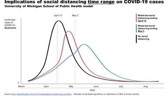 Gov. Gretchen  Whitmer presented this slide on Thursday, April 9, 2020, to illustrate the impact of social distancing measures on the number of COVID-19 cases in Michigan.