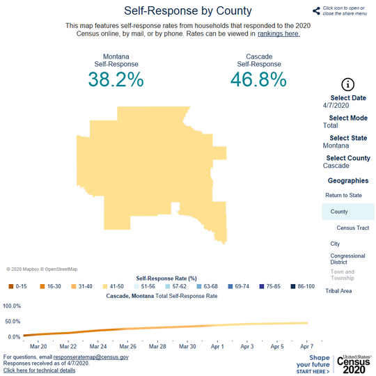 Montana's response to the U.S. census is below the national average but Cascade County's response is slightly higher than the national average.