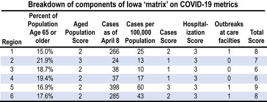 In a Wednesday, March 8 analysis, Iowa Policy Project gave the state a look into the governor's COVID-19 regional assessment tool that Gov. Reynolds wouldn't.