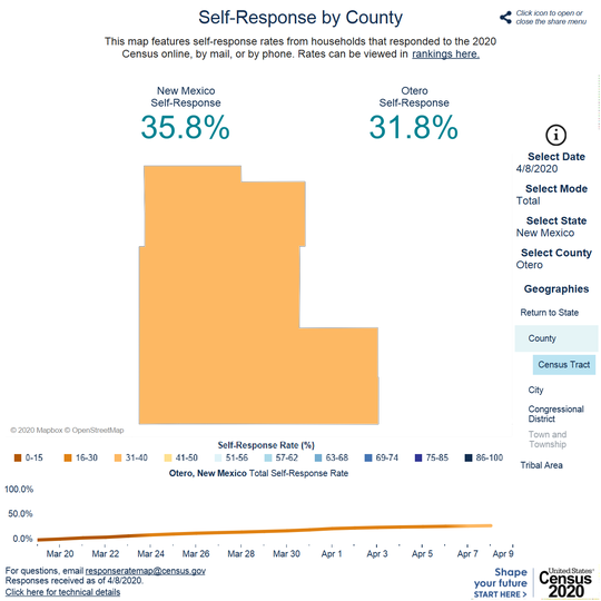 Map of Otero County's self-response rate to the 2020 U.S. Census as of April 8, 2020.