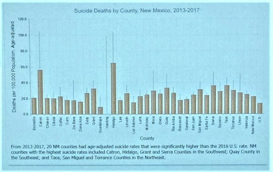 Chart from the state Department of Health shows the suicide deaths by county in New Mexico