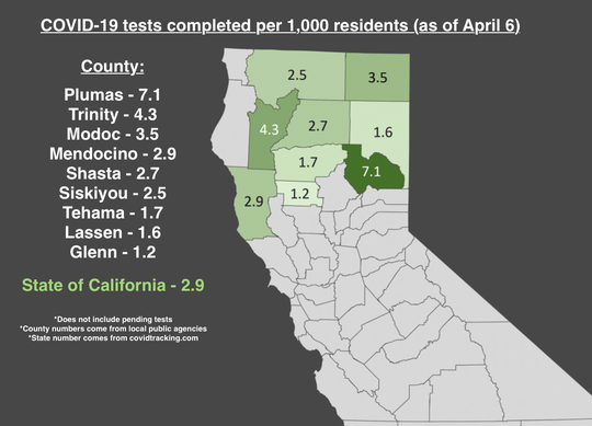 For every 1,000 Shasta County residents, 2.7 have received results from a coronavirus test as of Monday, April 6, 2020. That number is slightly below the state average of 2.9.
