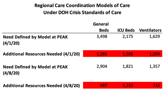 A slide presented at a new conference on April 9, 2020, shows estimated demand for hospital beds, ICU care and ventilators when COVID-19 cases peak in New Mexico. Need is expected to exceed what is currently available for all three resources.