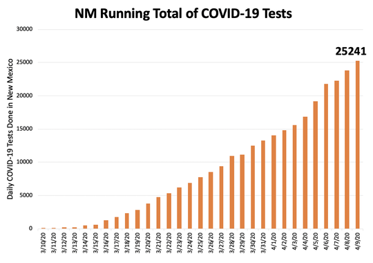 Data presented by state Human Services Secretary David Scrase on April 9, 2020 shows accelerated testing in New Mexico over the past month.