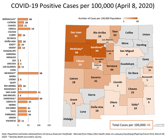 A slide from Gov. Michelle Lujan Grisham's news conference on April 9, 2020, shows the concentration of COVID-19 cases per 100,000 people in New Mexico, with the highest concentration in the northwest corner of the state.