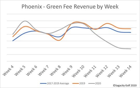 Green fee revenues by week for 2020.