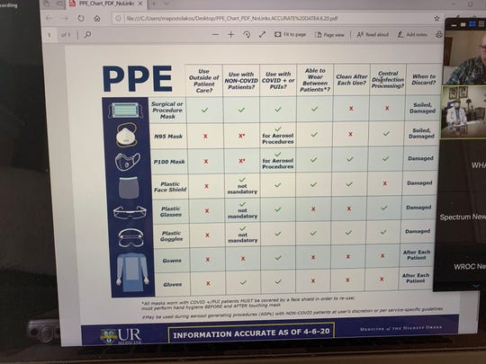 A chart displays PPE protocols at the University of Rochester Medical Center.