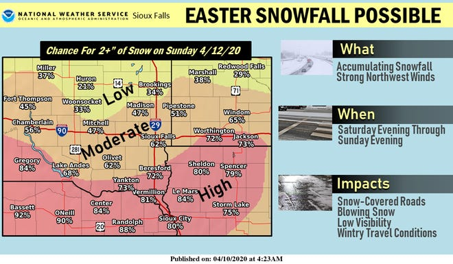 Sioux Falls has a moderate chance to receive more than 2 inches of snow in Easter Sunday this weekend, according to the National Weather Service. Blowing snow and strong winds may limit visibility and travel conditions.