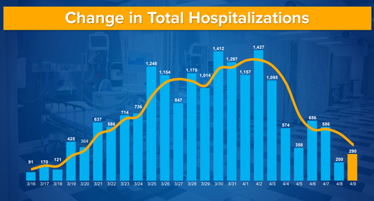 A chart displayed by Gov. Andrew Cuomo on Friday, April 10, 2020, showed how the rate of new hospitalizations continues to fall due to coronavirus.