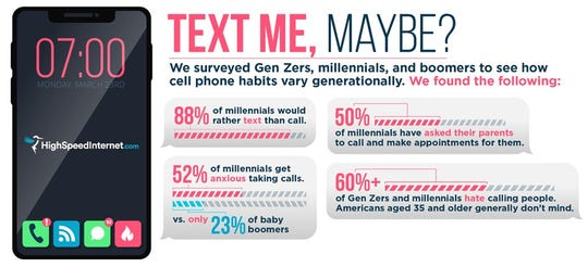 Millenials and most Gen Z'ers hate phone calls and would rather text, according to a survey.