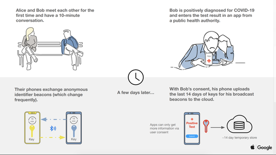 Google explainer for how the COVID apps will work