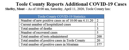 The Toole County Health Department released this information Saturday morning.